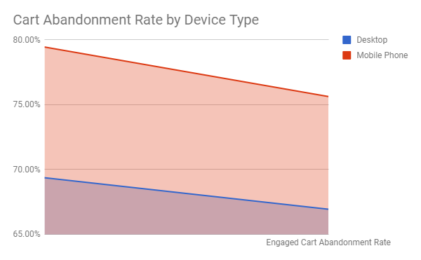 Cart_abandonment_rate_by_device_type.png