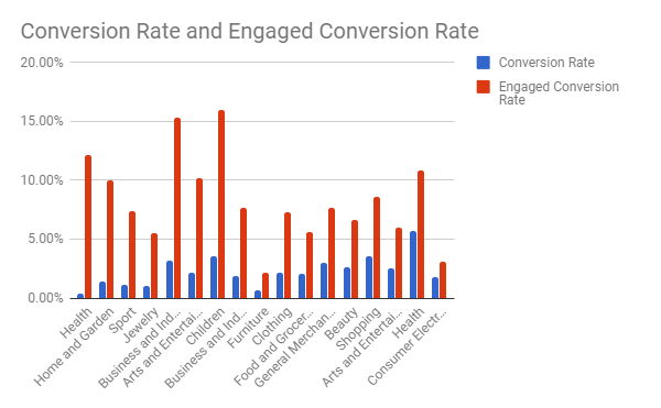 ecommerce_conversion_rate_by_industry.png