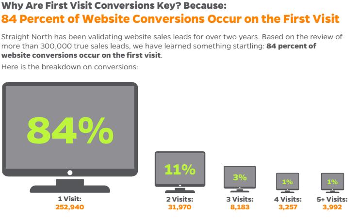 marketing_conversions_new_visitors.png