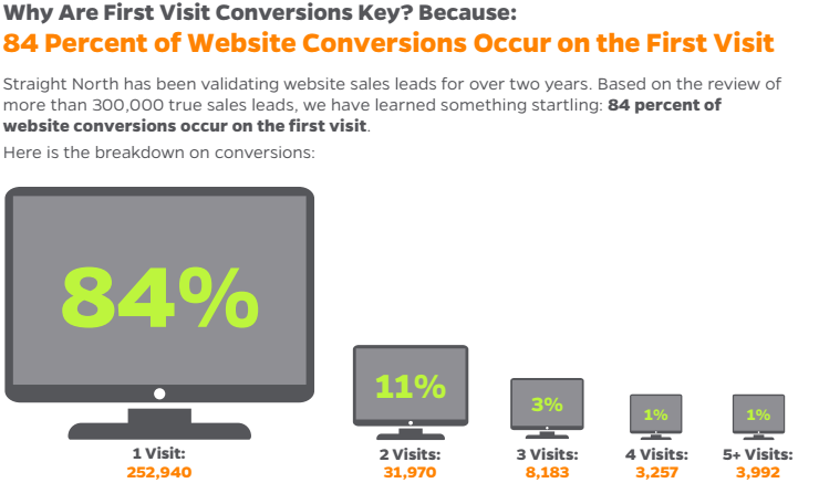 marketing_conversions_new_visitors.png