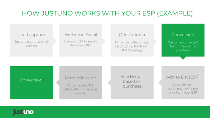 justuno-esp-integration-marketing-strategy.png